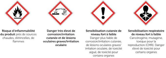 Les pictogrammes des produits dangereux