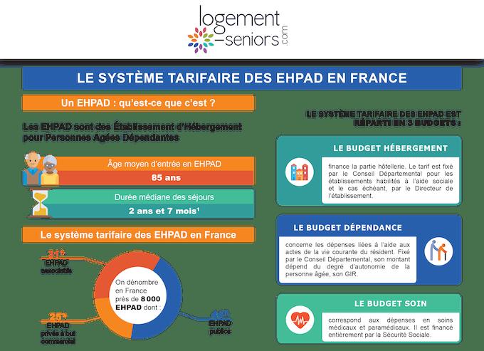 Système tarifaire des Ephad en France