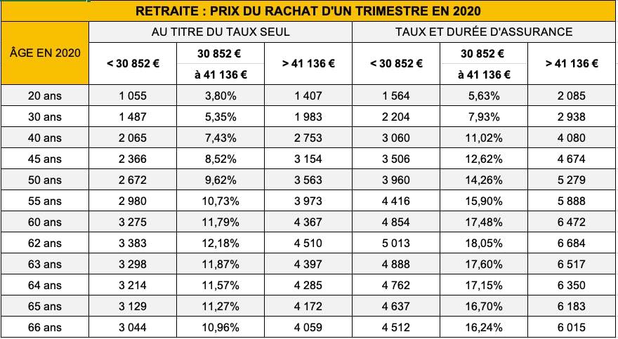 tableau des coûts de rachat de trimetres selon les âges.